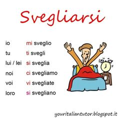 "The present tense of the reflexive verb ""SVEGLIARSI"" (to wake up)"