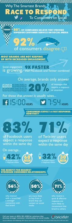 [Infographic] Building Stronger Consumer Relationships on Most brands think they provide superior customer service on social media. But the reality is that of consumers disagree! The smartest brands race to respond to their consumers on social media. Inbound Marketing, Marketing Digital, Content Marketing, Online Marketing, Social Media Marketing, Internet Marketing, Marketing Ideas, Marketing Strategies, E Commerce