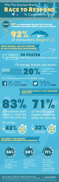 snelle respons op social