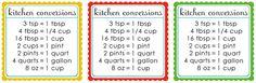 Free Printable: Kitchen Conversion Chart