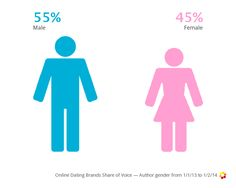 Online dating: more men are talking about it on social media than women.
