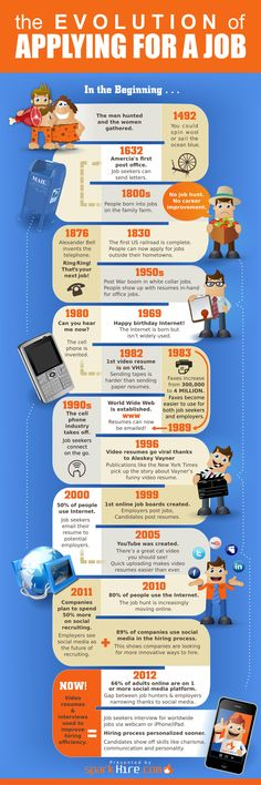 Evolution-of-Applying-for-a-Job #infographic