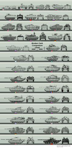 Size comparison chart for modern armored vehicles -. [ eMarinePX.com ] #eMarine #USMC #Marine