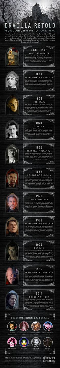 I think the majoprity of us have been touched by the fangs of Dracula! Dracula Retold: From Gothic Horror to Tragic Hero Gothic Horror, Arte Horror, Scary Movies, Horror Movies, Comte Dracula, Dark Romance, The Babadook, Dracula Untold, Vampire Dracula