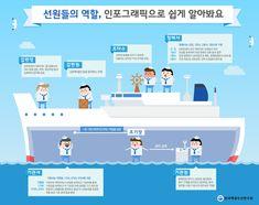 선원들의 역할에 관한 인포그래픽