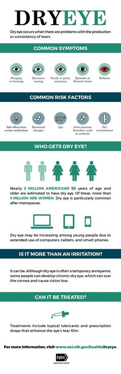 Share this infographic to spread the word about common symptoms of dry eye, who is more likely to experience it, and where to get more info.