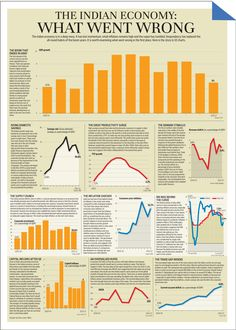 What went wrong with Indian economy in 10 charts!