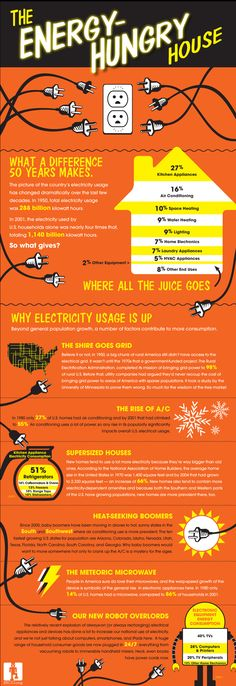 The Energy-Hungry House #infographic