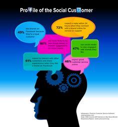 Profile of the Social Customer #socialmedia