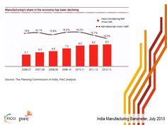 Growth rate in manufacturing reduced from 9.7% in 2010-11 to 2.7% in 2011-12 and 1% in 2012-13.