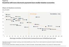 Παραοικονομία και ηλεκτρονικές συναλλαγές