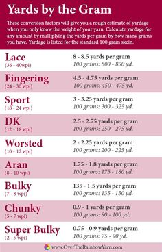 Yards by the Gram: how to determine how many yards you have by weighing your yarn, from #yarnschool by Over the Rainbow Yarn.