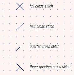 Working a half cross stitch, a quarter cross stitch and a three-quarter cross stitch // Cross stitch guide