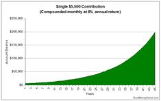 The Amazing Superpower Of Compound Interest – Good Money Sense 65 Years Old, 45 Years, Rule Of 72, Interest Calculator, Roth Ira, Retirement Accounts, Become A Millionaire, First Job