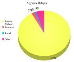 religion argentina Argentina también tiene la mayor población musulmana en américa latina la mayoría de los argentinos hace visitas a la virgen de luján situado a treinta y cinco kilómetros al oeste de buenos aires, cada año miles de personas hacen el paseo de buenos aires en honor a la patrona de argentina, la virgen de luján.