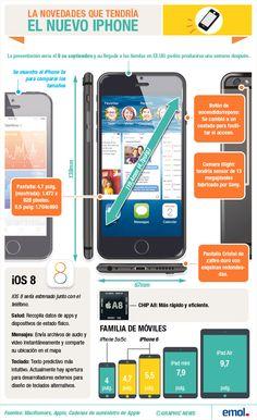 Novedades previstas para el iPhone 6 #infografia