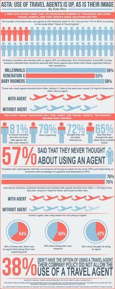 travel agent infographic