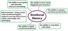 Emotional Literacy Emotional Child, Self Awareness, Anxious, You Can Do, Cool Things To Make, Google Images, Vocabulary, Literacy, No Response