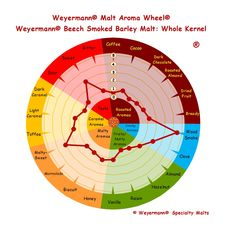 Weyermann® Malt Aroma Wheel® Beech Smoked Barley Malt - Whole Kernel
