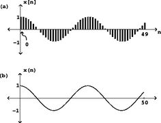 Computer music theory