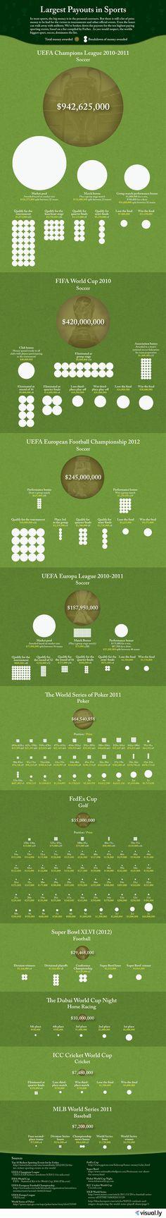 Los eventos deportivos que más dinero reparten en el mundo