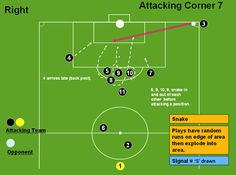 Attacking Corner 7 (Snake) - Corners - Professional Soccer Coaching