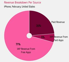 In-app purchases from 'freemium' titles account for 71% of iPhone app revenue
