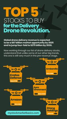 Global drone delivery revenue is expected to be a $67 billion market opportunity by 2025 and to jump four-fold to $275 billion by 2030. The theme could change everything from delivery to personal transportation and NOW is the time to start investing in the stocks that will make it happen. In this video, I'll share the research behind drone delivery stocks and then reveal the five to watch right now! #drones #drones #dronestocks #dronedelivery #investing #warrenbuffett #tesla Buy Stocks, Investing In Stocks, Real Estate Investing, Peer To Peer Lending, Money Trading, Investment Advice, Marketing Professional, Drones, Stock Market