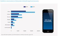 Funcionalidades de las #apps de salud 2013 vs 2015: #informe IMS Institute.  #eSalud #mHealth #eHealth