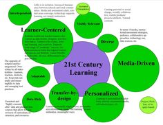 For Teacher Thought there are 9 essential characteristics of the 21st century learning namely:      Learner-centered  Media-driven(this doesn't have to mean digital media)  Personalized  Transfer-by-Design  Visibly Relevant  Data-Rich  Adaptable  Interdependent  Diverse