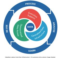 http://www.zdnet.com/article/dataops-changing-the-world-one-organization-at-a-time/