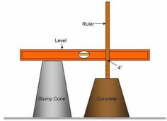 Concrete Slump Test Definition, Procedure And Types Of Slump Test - Engineering Discoveries