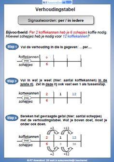 http://www.opzoekboekjewiskunde.nl/plaatjes/verhoudingstabel.jpg