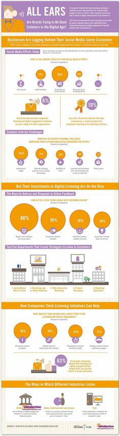 Companies are well behind their customers when it comes to social media. Great #Infographic