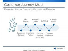 Customer Journey Map Life Insurance Customer Customer Journey