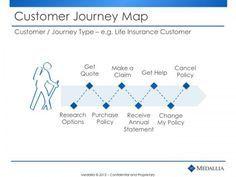 Customer Journey Map Life Insurance Customer Customer Journey Mapping Journey Mapping Customer Experience