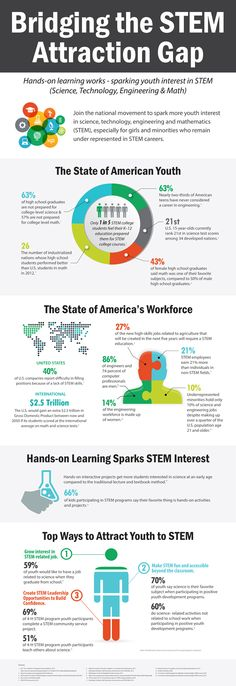 We are included in the @MediaplanetUSA #STEMeducation campaign! Pick up your copy found in USA Today and visit educationandcareernews.com to learn more about the benefits of encouraging our youth to pursue STEM careers. #STEMeducation