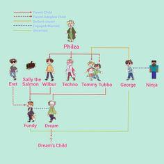 How To Play Minecraft, Minecraft Fan Art, Dream Friends, Funny Memes, Jokes, Just Dream, Dream Art, Best Youtubers, Dream Team