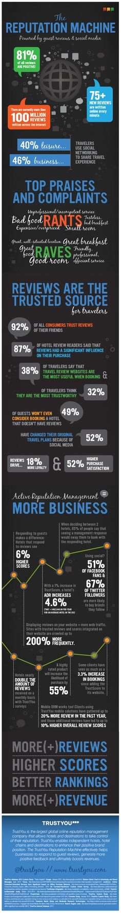Online reputation management provider TrustYou has released an infographic that brings out various implications of reviews in travel industry.