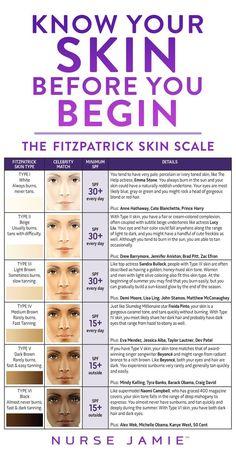 The Fitzpatrick Skin Scale.