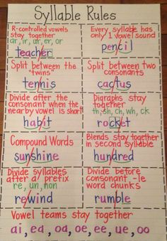 Syllable rules-teaching kids to read multi-syllable words Phonics Reading, Teaching Phonics, Teaching Writing, Teaching Kids, Reading Strategies, Reading Skills, Writing Skills, Phonics Rules, Spelling Rules