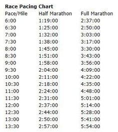 Run Disney Tinkerbell Half Marathon Training: Week 11 - Run Disney Tinkerbell Half Marathon Training: Week 11 Catie @ Catie's Corner @ Catie's Corner @ - Fitness Motivation, Running Motivation, Half Marathon Training, Marathon Running, Half Marathon Pace Chart, Half Marathon Tips, Running Workouts, Running Tips, Running Pace Chart