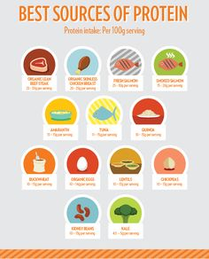 Best Sources of Protein via  musclehack #Health #Nutrition #Protein