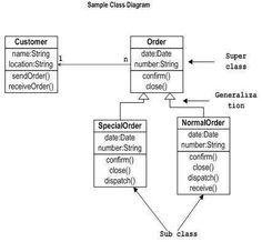 13 best desk images on pinterest abstract class diagram and uml class diagram 28 images uml diagrams vending machine programs and notes for mca uml sle project top 5 design patterns gathered in 1 class diagram ccuart Gallery