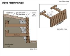 Retaining Walls | The ASHI Reporter | Inspection News & Views from the American Society of Home Inspectors