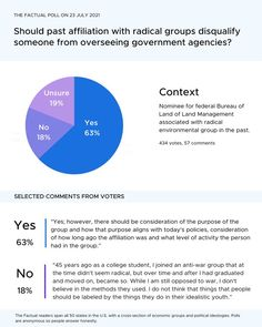 💭Federal Bureau of Land Management Nominee Tracy Stone-Manning is facing criticisms for affiliation with radical environmental group in the past. We asked 434 Factual readers: Should past affiliation with radical groups disqualify someone from overseeing government agencies? Opinion Poll, Bureau Of Land Management, Federal Bureau, Political Spectrum, 45 Years, News Media, What To Read, Trending Topics, College Students
