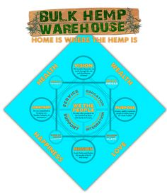 BHW Pillars of Prosperity Infographic Warehouse Home, Hemp, Infographic, Purpose, Motivation, Infographics, Visual Schedules, Inspiration