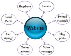 Your website should be the hub of marketing activities