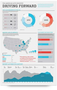 Set of infographic posters detailing the state of the American Auto Industry and a case study of the General Motors Company. Dashboard Examples, American Auto, Promotional Design, American Spirit, Automobile Industry, Economic Development, Data Visualization, Student Work, Design Show