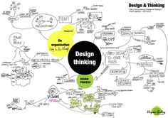 "Notes taken during ""Design & Thinking"" Berlin screening. I have especially enjoyed the presentation by Claudia Brückner, Newthinking and the ""Interactive Session"" by Service Design Berlin (Olga Scupin, Katrin Dribbisch, Martin Jordan, Manuel..."